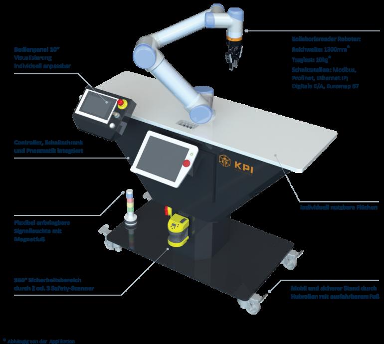 Standardzelle - Übersicht  Roboterzelle Cobots UR Universal Robots